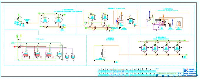 1000 ml pouch industri pembuatan mesin yoghurt untuk pabrik desain bagan alir produksi 1000lph diary prosesion line ccuart Choice Image